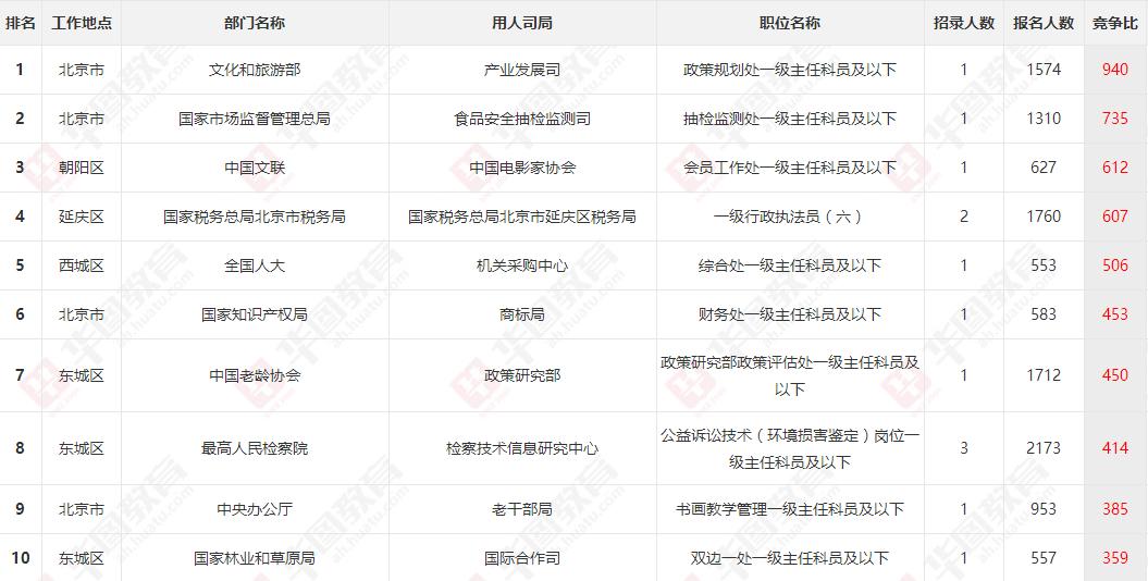 2021国考报名人数分析:北京竞争最激烈的10大岗位(截止20日)