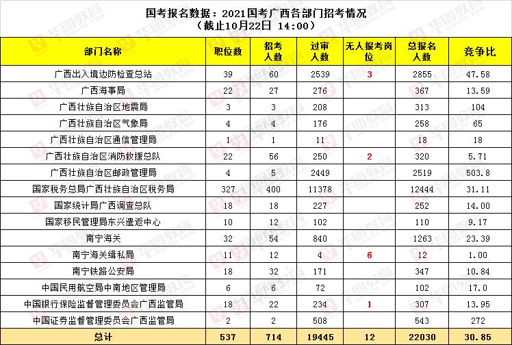 2021国家公务员考试广西各部门报名人数