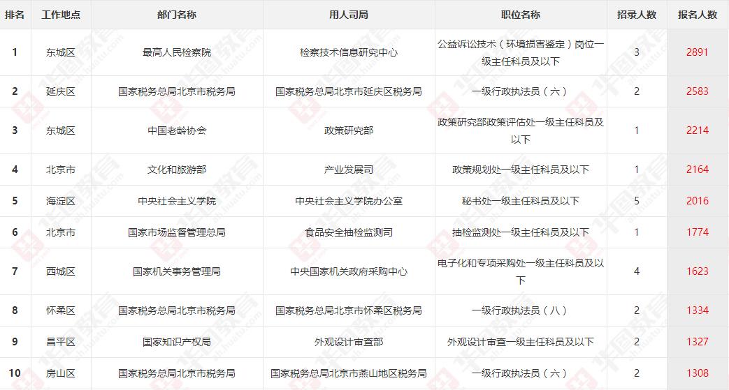 2021国考报名人数分析:北京报名人数最多的10大岗位(截止22日)