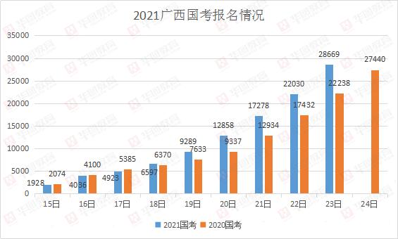 2021国考广西职位报名情况