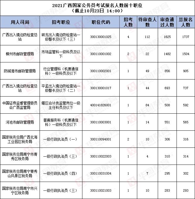 国考报名数据:2021国家公务员考试报名人数前十职位