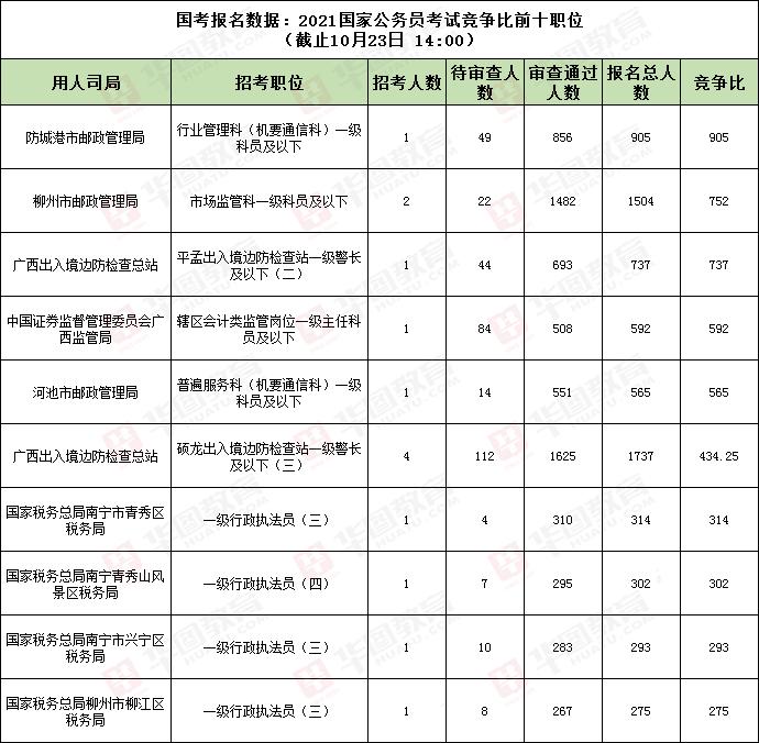 国考报名数据:2021国家公务员考试竞争比前十职位
