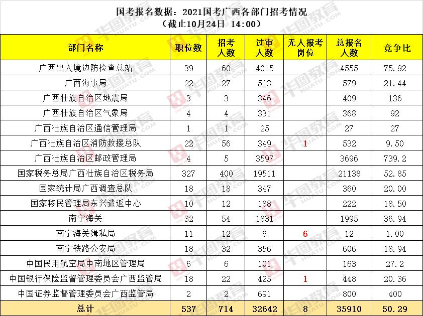 2021日韩在线考试广西各部门报名人数