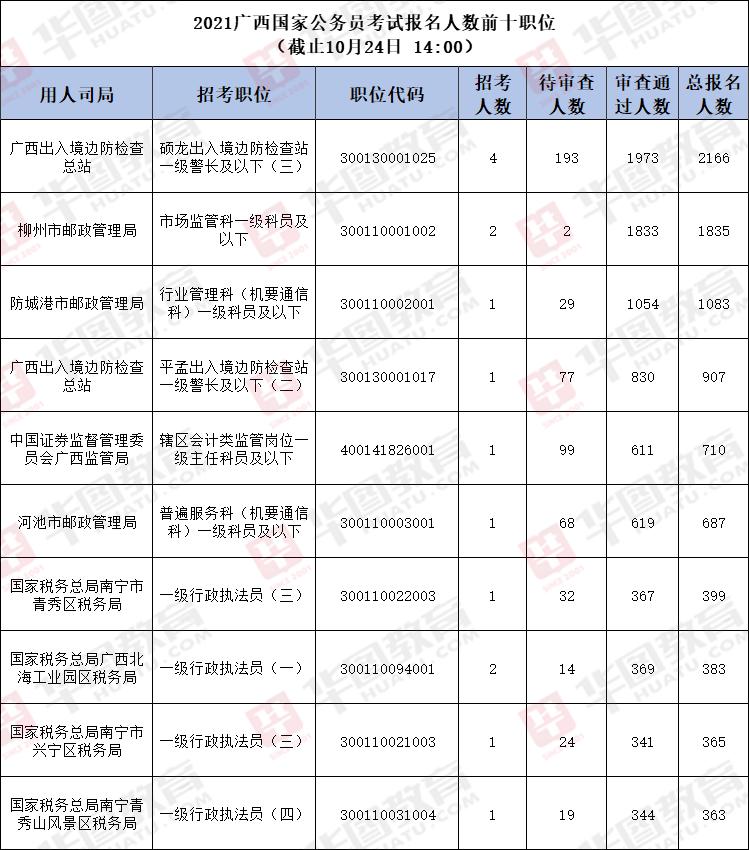 国考报名数据:2021日韩在线考试报名人数前十职位