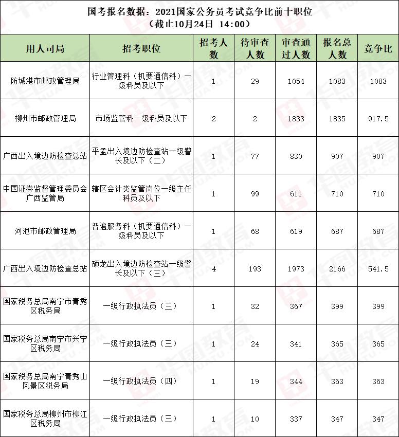 国考报名数据:2021日韩在线考试竞争比前十职位