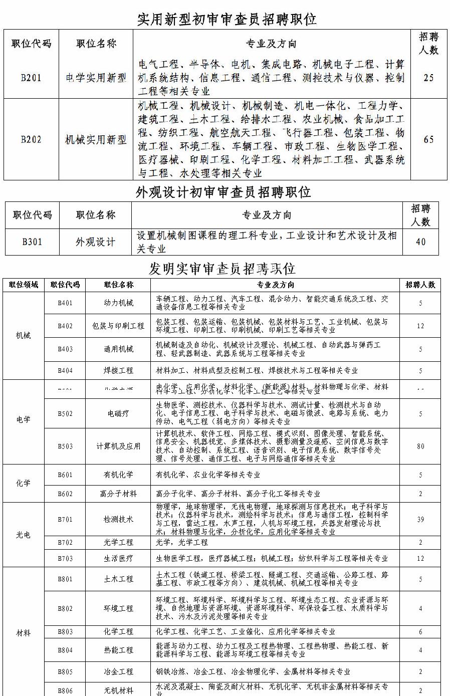 2021年专利审查协作北京中心招聘专利审查员340人启事