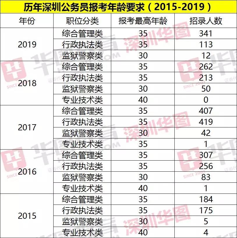 深圳公务员考试报名人数统计_深圳公务员考试网址