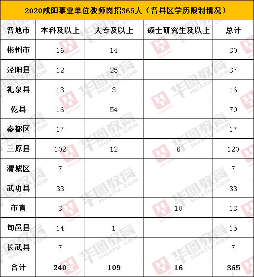 2020咸阳事业单位教师岗招365人,要求本科学历以上占比高达66%