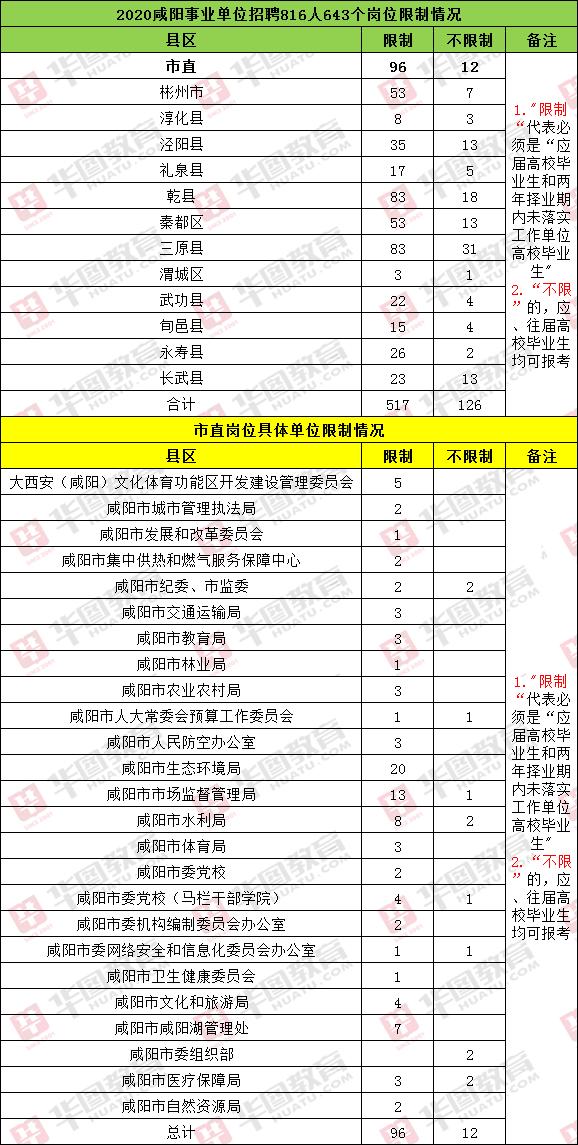 2020咸阳事业单位招816人,要求是应届生的岗位占比高达一半以上