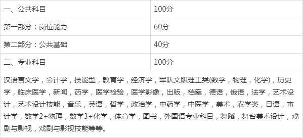 月薪10000+的工作等你查收!北京军队文职考试考什么你知道吗?