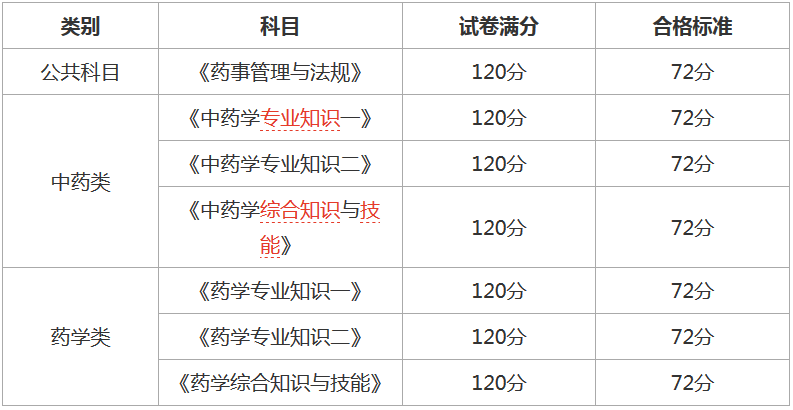 山东人事考试网首页_2020年初级药师考试成绩查询时间