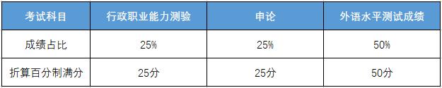 2021国考8个非通用语职位笔试成绩计算方式_河北华图_河北国家公务员考试网_2021河北国家公务员考试专题