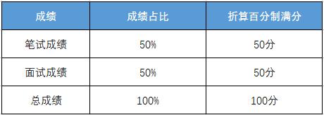 2021国考未组织专业能力测试综合成绩计算方式_河北华图_河北国家公务员考试网_2021河北国家公务员考试专题