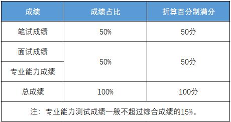 2021国考组织了专业能力测试综合成绩计算方式_河北华图_河北国家公务员考试网_2021河北国家公务员考试专题