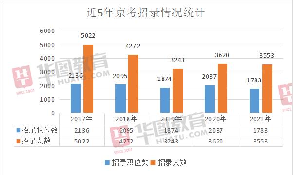 2021京考�位表分析:招3553人,���蒙���位占7成!