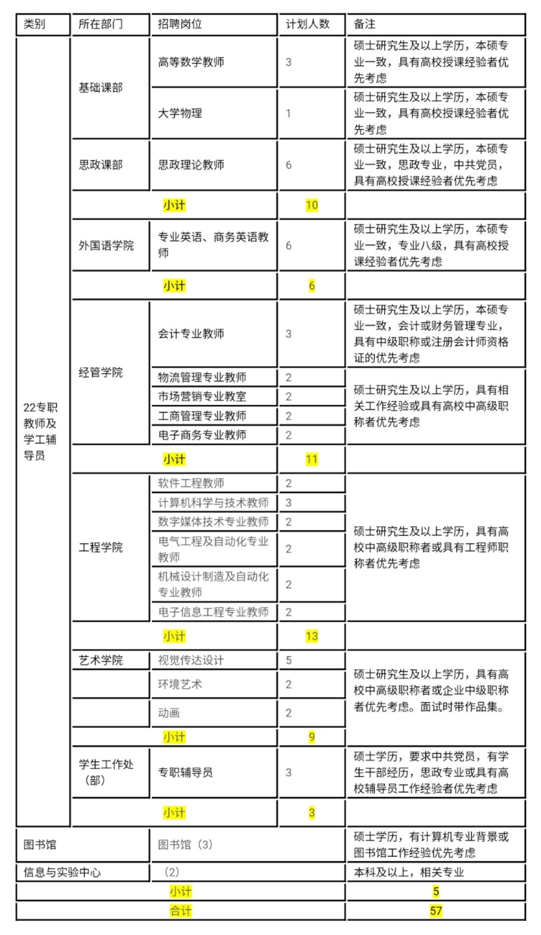 2020武汉纺织大学外经贸学院(藏龙岛校区)秋季招聘【57人】