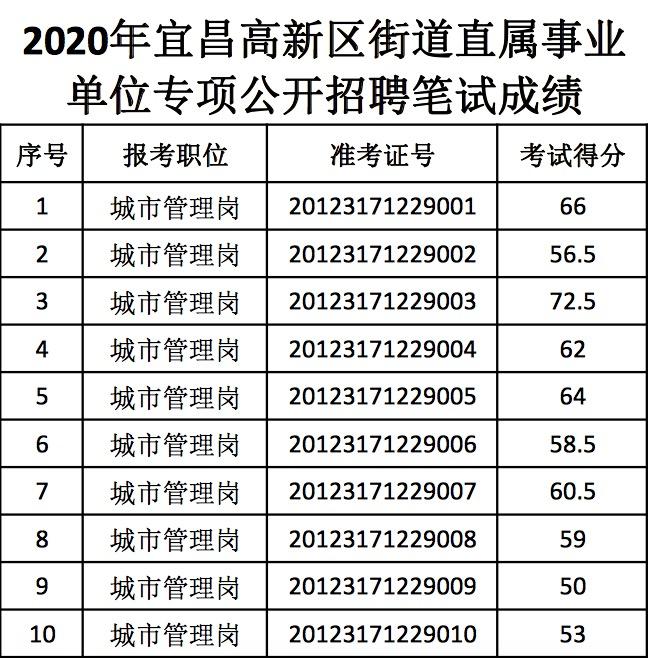 2020宜昌高新区街道直属事业单位招聘工作人员笔试成绩