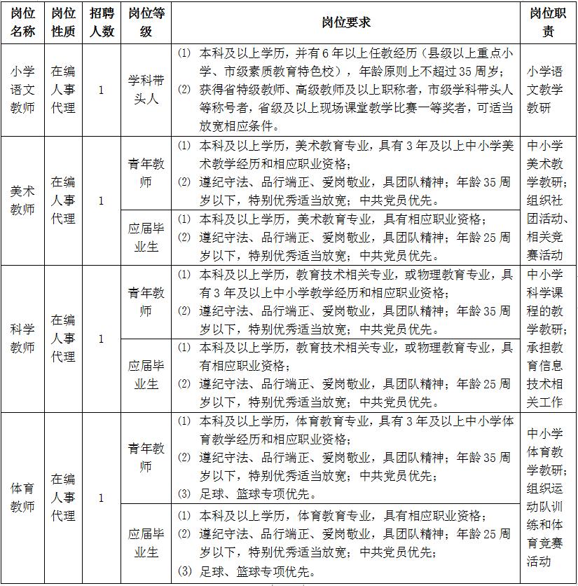 2021年华中农业大学附属学校优秀教师招聘公告【4人】