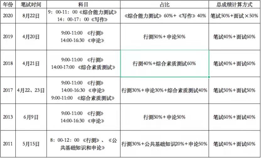 2021内蒙古选调生备考指南
