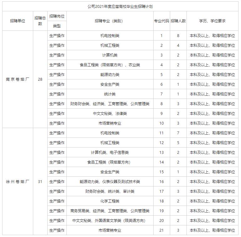 2021年江苏中烟工业招聘128人岗位表如下