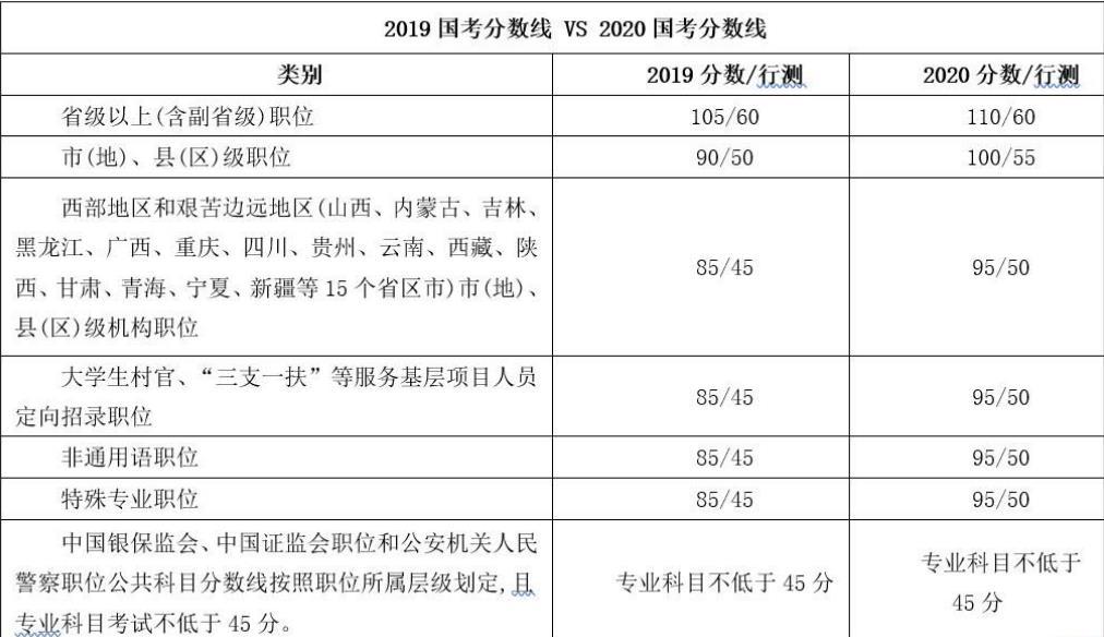 2021国家公务员考试成绩查询时间 入口_国家公务员考录专题网站