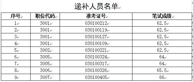 2020年亳州市市直机关遴选公务员递补资...
