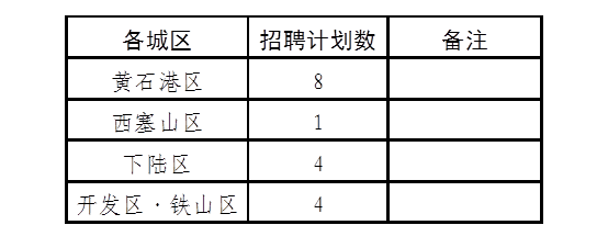 黄石市城市社区党组织书记实行事业岗位管理专项招聘工作公告【17人】