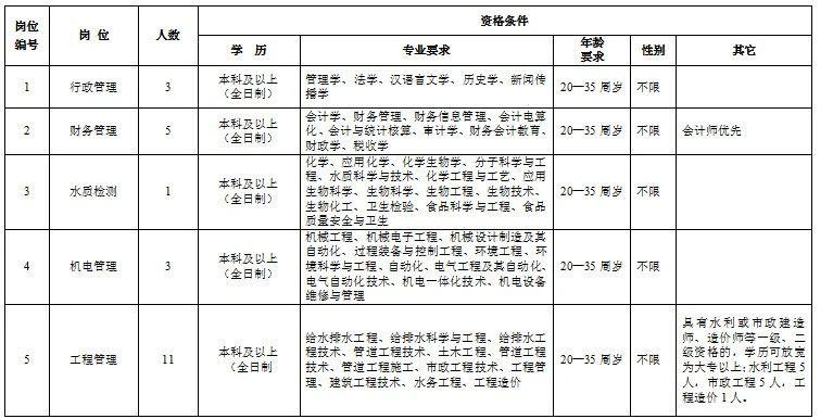 2021河南永城市供水集团有限公司招聘30人公告图1