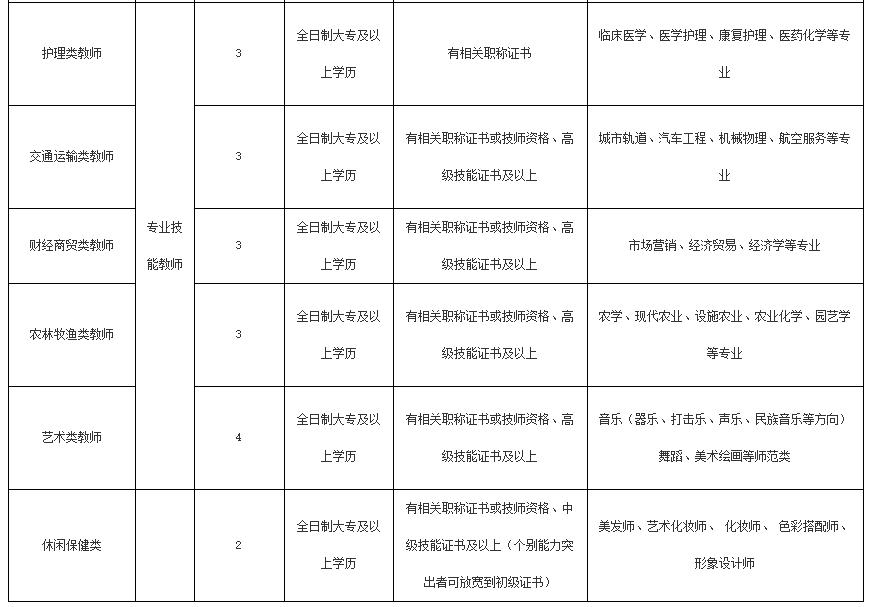2020年黔西县水西中等职业学校招聘40人(12月10日-1月20日报名)