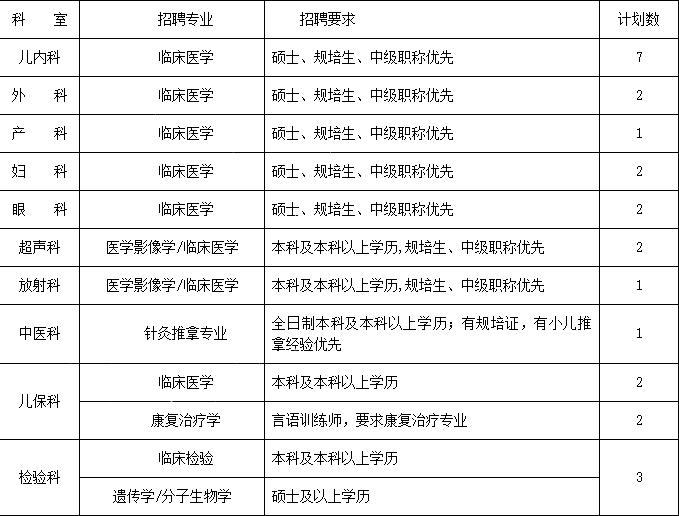 2021年荆州市妇幼保健院(荆州市儿童医院)招聘简章【25人】