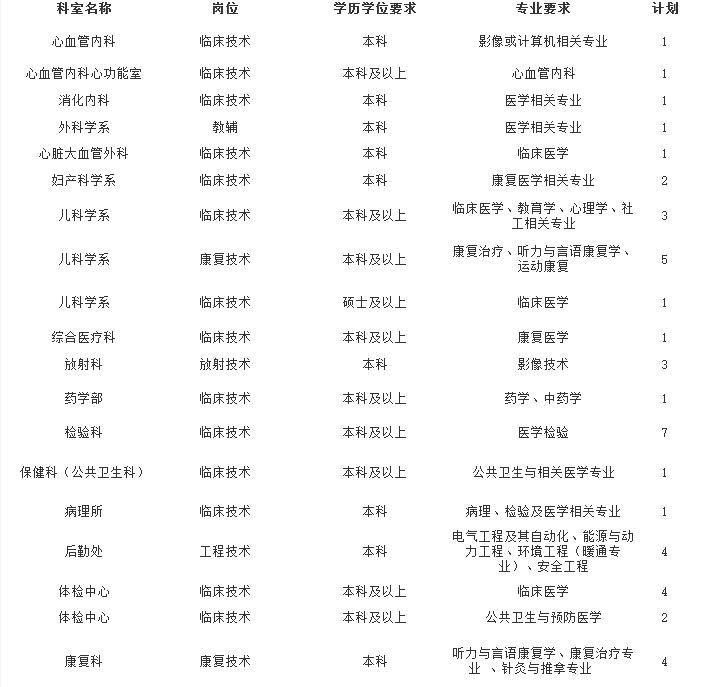 2021年同济医院合同制技术类岗位招聘启事【44人】