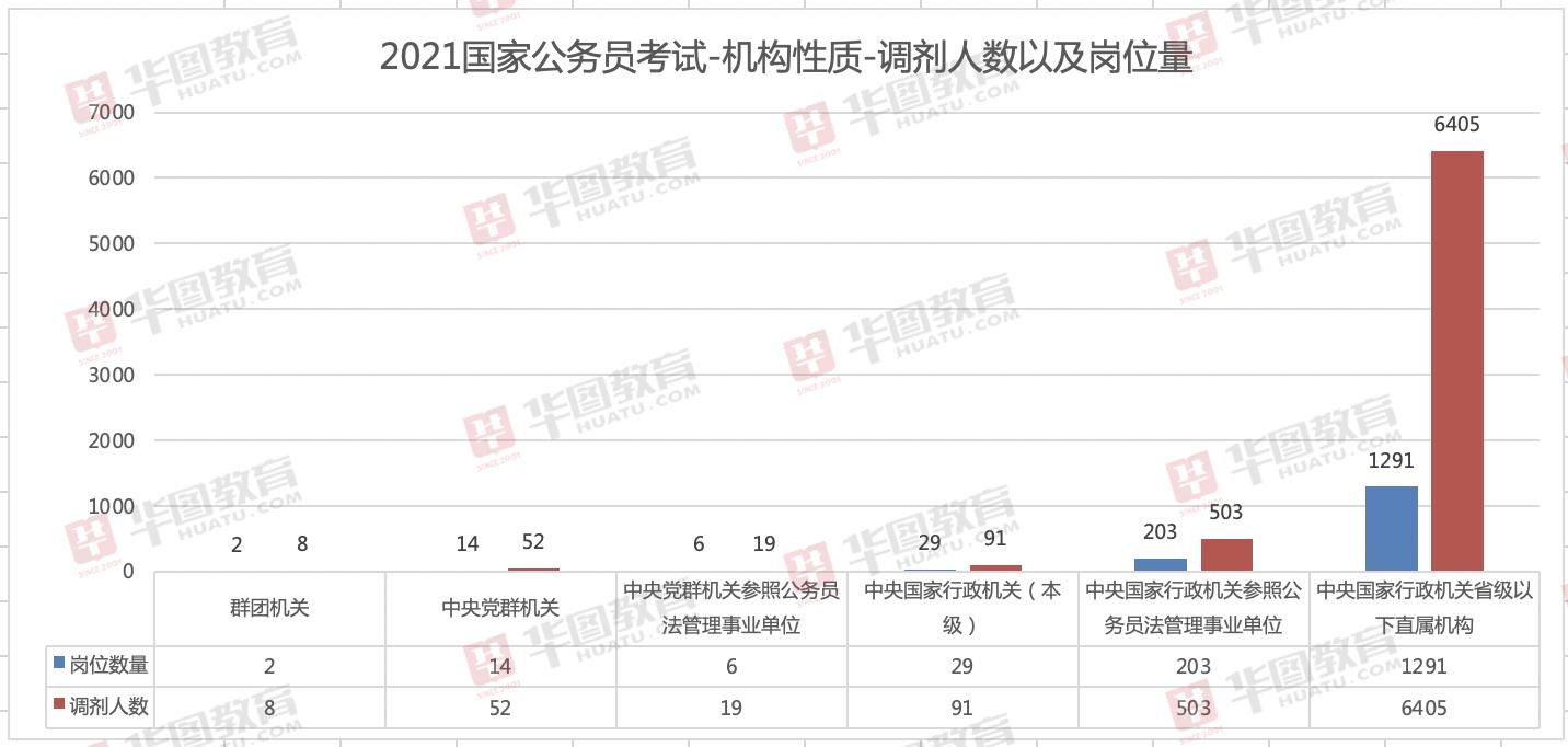 2021国考调剂职位表:需调剂人数 7078人