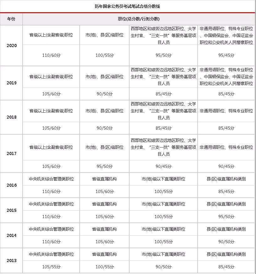 2021国考笔试成绩查询官网_2021国考面试名单怎么查