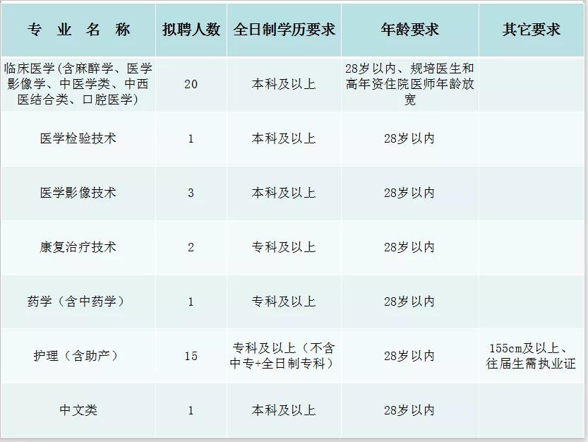 2021年宜昌长阳土家族自治县人民医院招聘公告【43人】