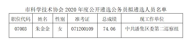 2020年淮南市科学技术协会遴选公务员拟...