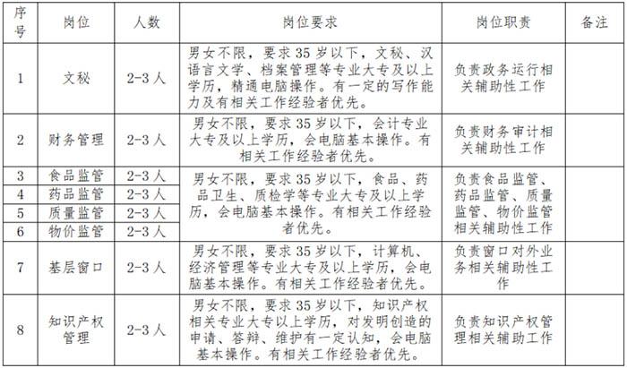 2021襄阳市市场监督管理局襄阳高新技术产业开发区分局招聘公告【20人】