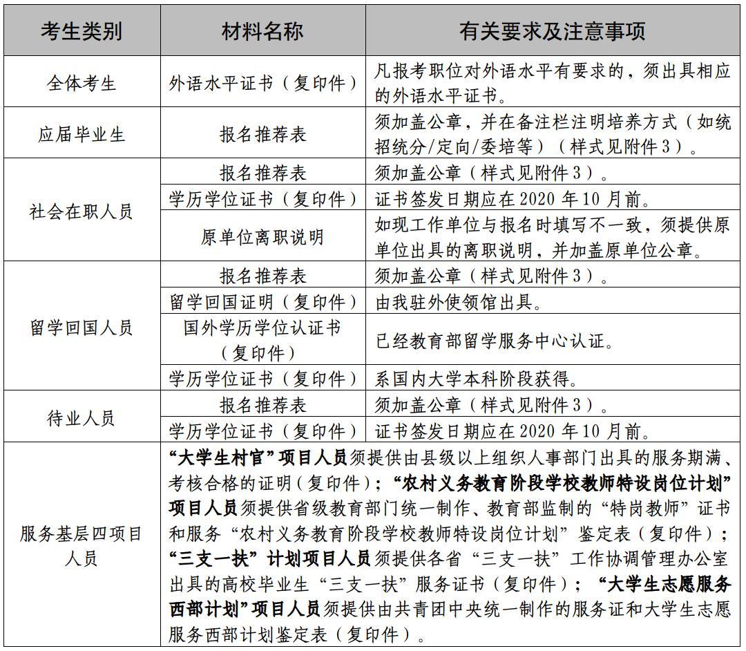 2021国考:外交部考试录用公务员报名确认等事宜通知