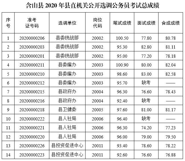 2020年马鞍山含山县直机关选调公务员考...