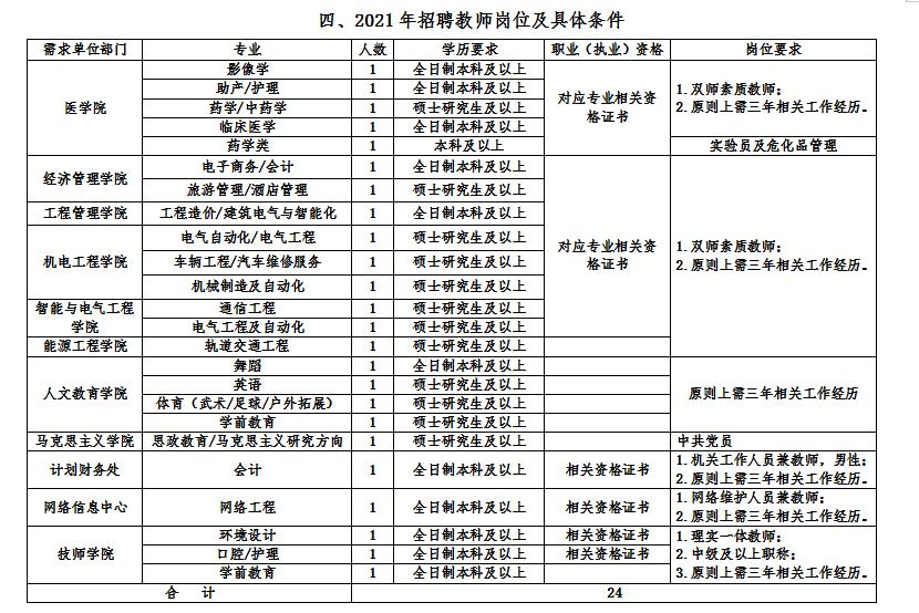 2021年淮南职业技术学院教师招聘教师24人公告