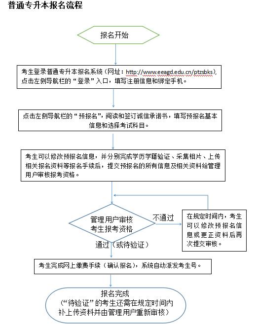 广东专升本报名网站-2021年广东普通专升本具体报名流程|报名入口