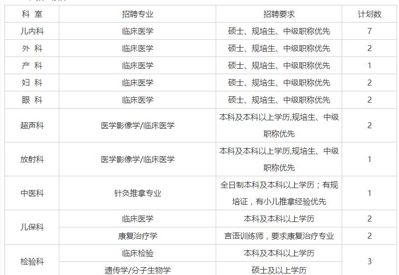 2021年荆州市妇幼保健院(荆州市儿童医院)招聘公告【25人】