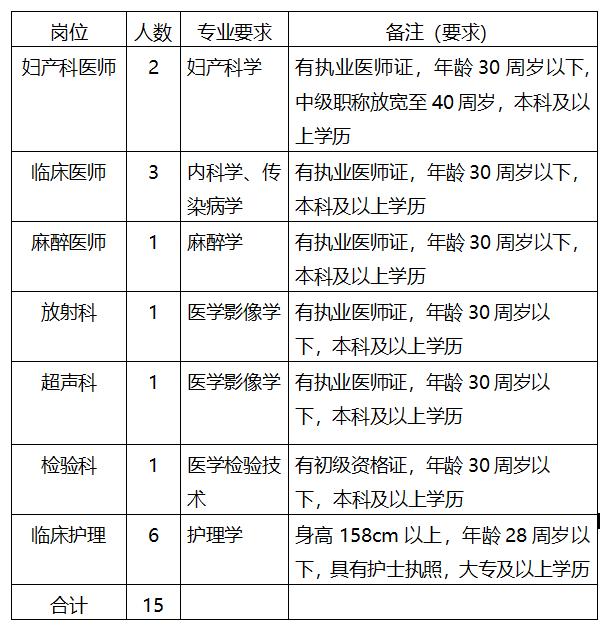 益阳市第四人民医院招聘工作人员15人公告(2021年湖南)