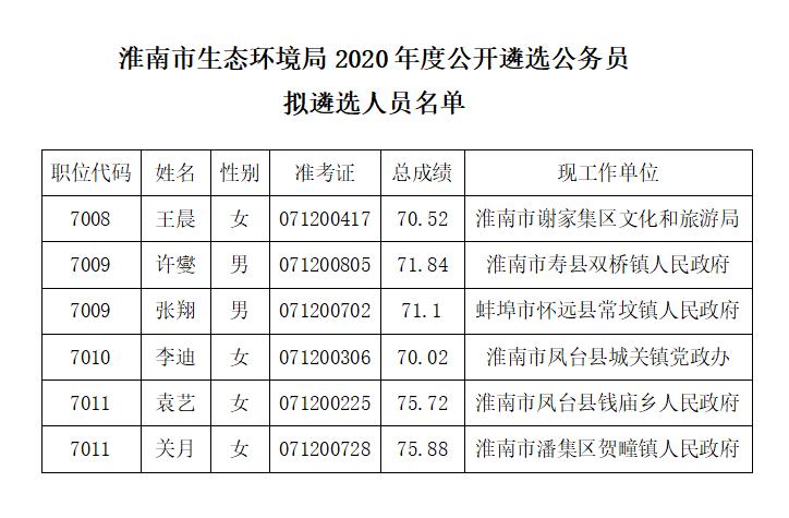 2020年淮南市生态环境局遴选公务员拟遴...
