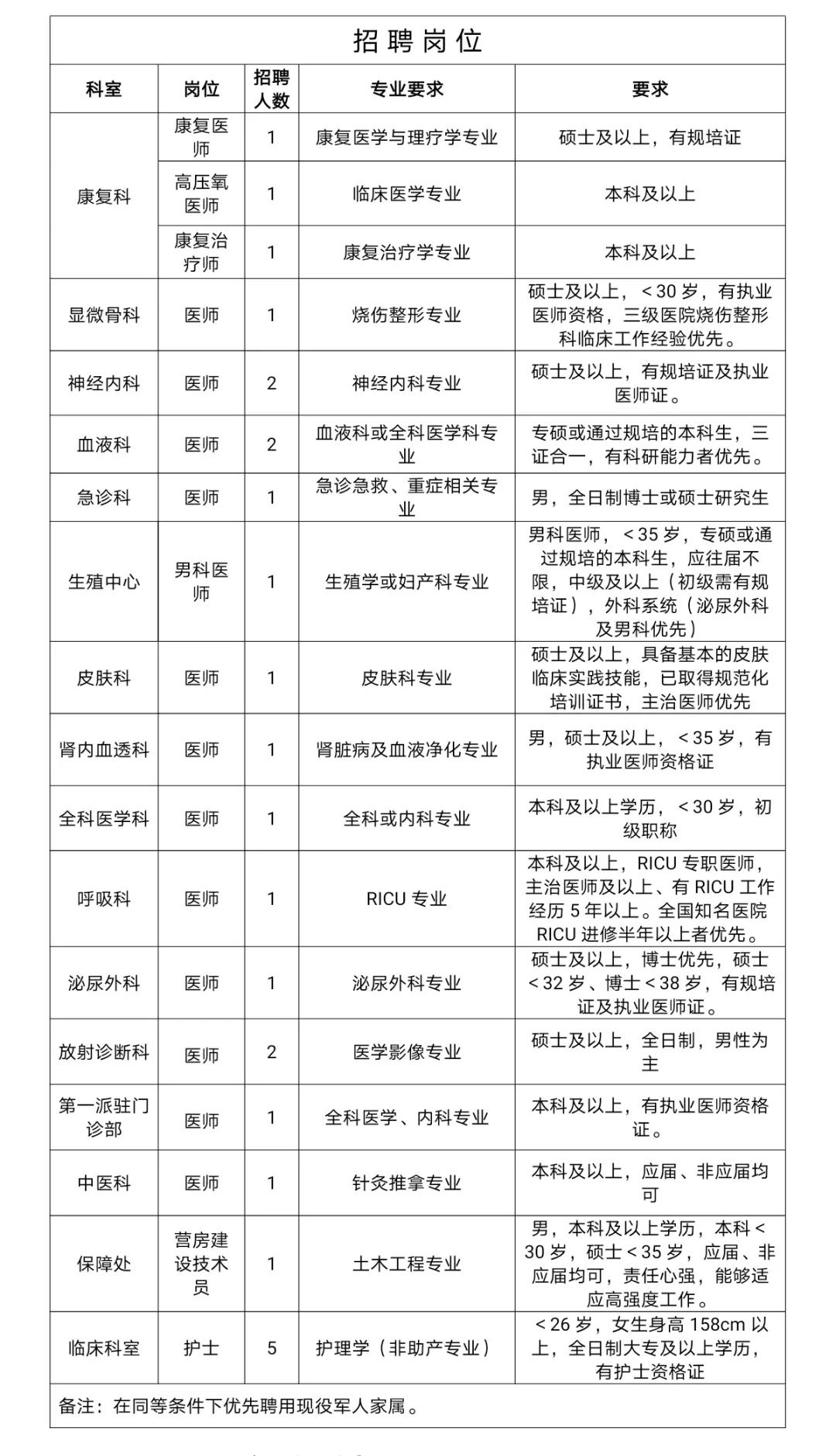 2021年中国人民解放军联勤保障部队第九...