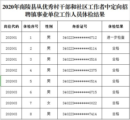湖南人口普查2020结果_2020人口普查结果(3)