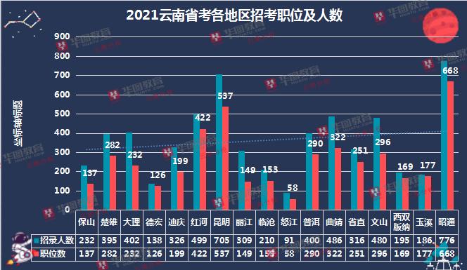 云南必威体育官网下载地区招考人数