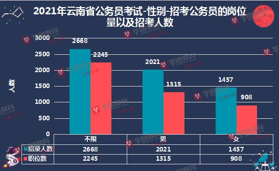 2021云南必威体育官网下载招考性别比例男性选择范围