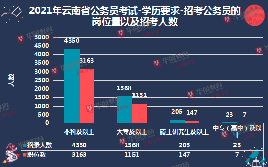 2021云南必威体育官网下载招考学历要求本科占大部分