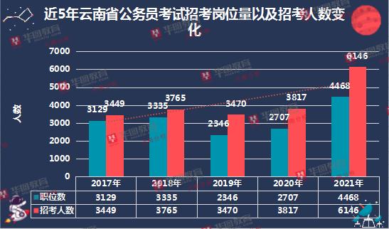 云南必威体育官网下载近5年招考情况