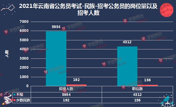 2021云南必威体育官网下载招考民族不限占比偏高